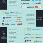 64 Business tools to Prevent Marketing Madness
