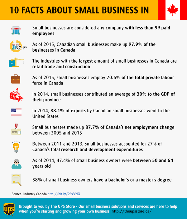 10 Facts About Small Businesses In Canada 905 Business Com