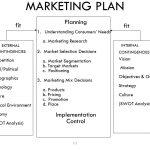 Small Business Marketing Template – 905business.com